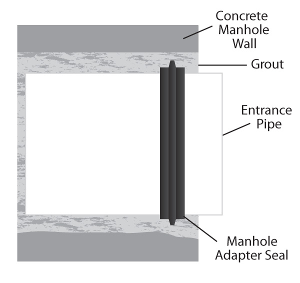 Manhole adapters pipeconx
